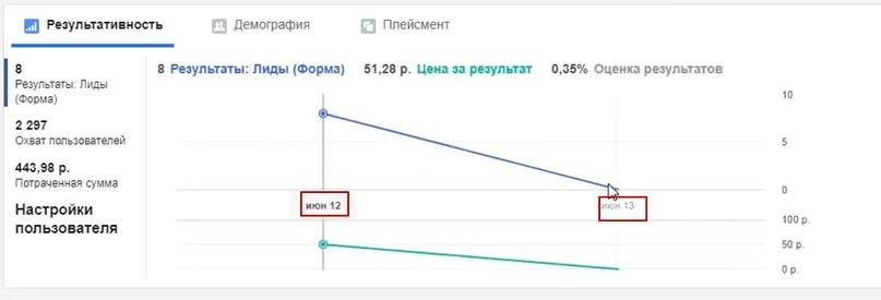 50.5 рублей лид в нише организация свадеб и мероприятий., изображение №6