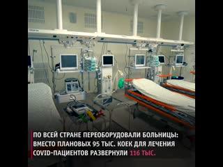 Почему в России низкая смертность от коронавируса
