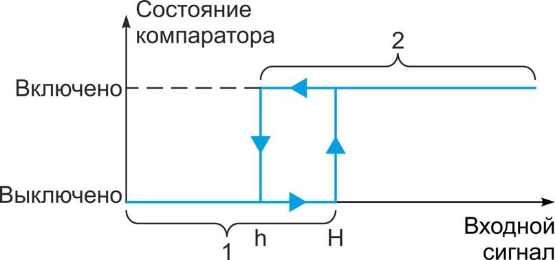 Пример функции компаратора