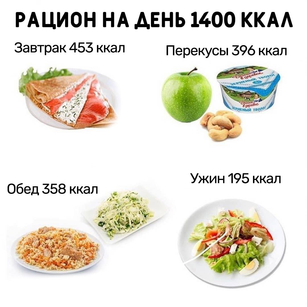 Наглядный и простой вариант питания на день с подсчетом калорий