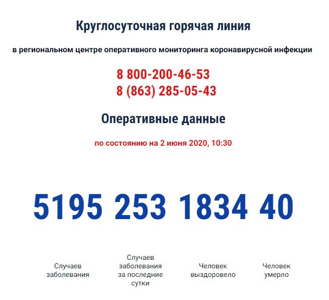 COVID-19:Число инфицированных коронавирусом в Ростовской области за сутки выросло на 253, 40 умерших